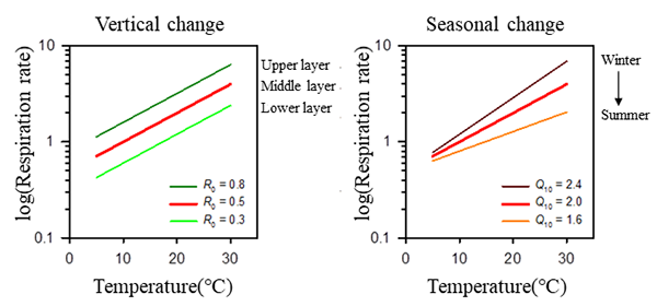 In this study, we demonstrated that the temperature–response