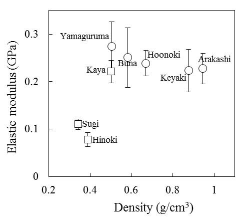 Figure 2:Results obtained from the tensile tests performed