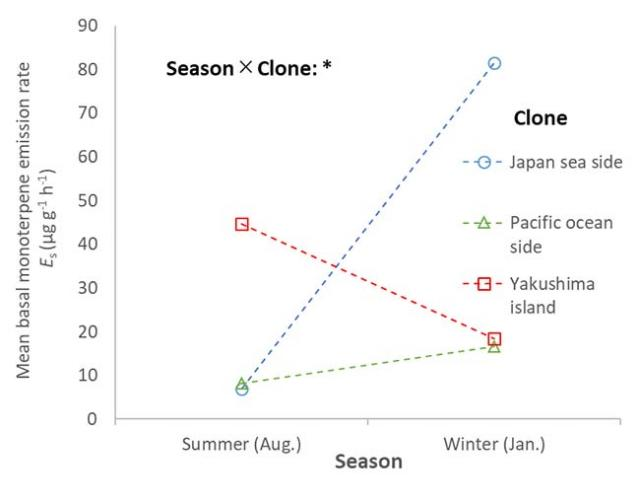 Figure1  Seasonal variations in monoterpene emission rate