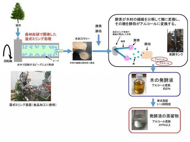 樹木から発酵液の蒸留物ができるまでの図
