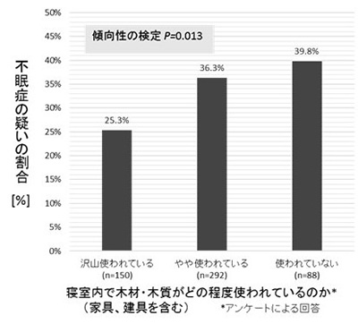 photo01:アンケート調査の結果、不眠症の疑いの割合を示すグラフ