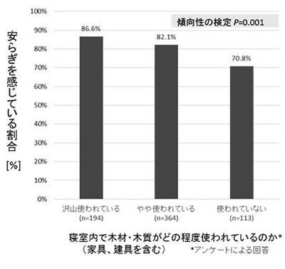 photo02:アンケート調査の結果、安らぎを感じている割合を示すグラフ